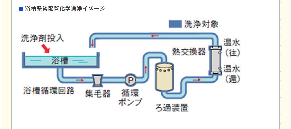浴槽系統配管化学洗浄イメージ 日本水処理工業株式会社