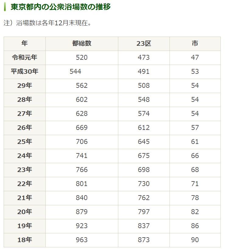 東京都の入浴料金統制額の推移 :東京都生活文化局消費生活部生活安全課