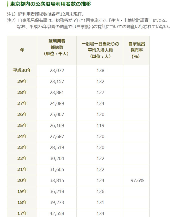 東京都内の公衆浴場数の推移:東京都生活文化局消費生活部生活安全課