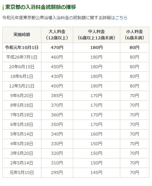 東京都の入浴料金統制額の推移:東京都生活文化局消費生活部生活安全課