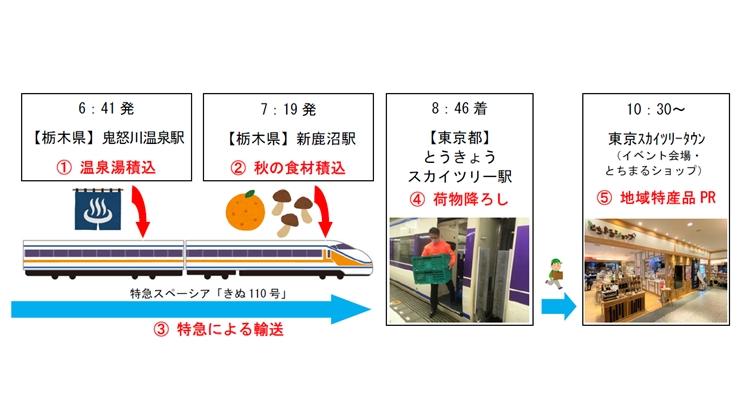 栃木の「温泉」を特急スペーシアで輸送 特急車両活用で地域特産品の輸送実験 東武 | 鉄道ニュース | 鉄道チャンネル