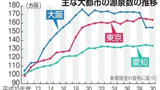 都会に湧き出る天然温泉 大阪は千メートル掘れば40度(1/2ページ) - 産経ニュース
