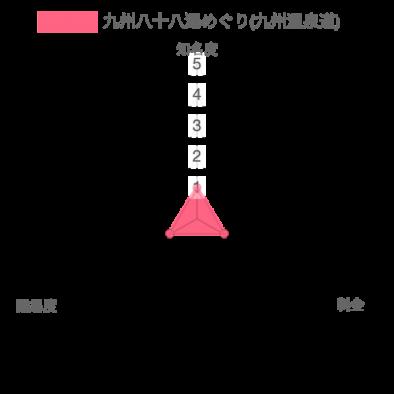 温泉資格 九州八十八湯めぐり(九州温泉道)