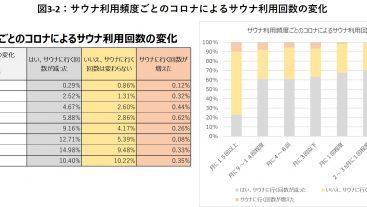 サウナ利用頻度ごとのコロナによるサウナ利用回数の変化