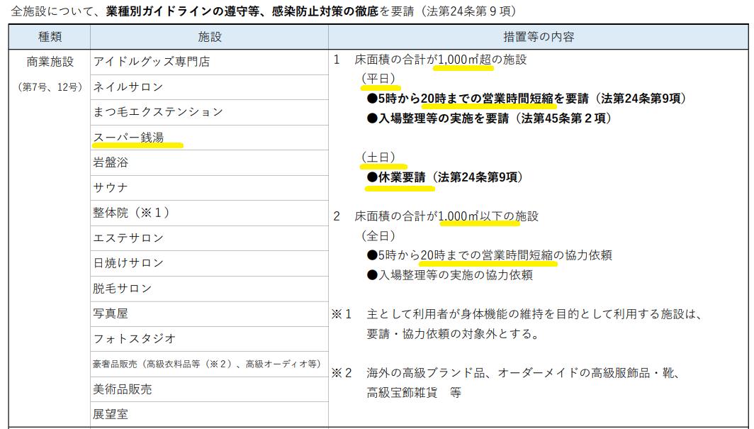 東京都緊急事態措置等に関する情報_東京都防災HP_5月28日更新