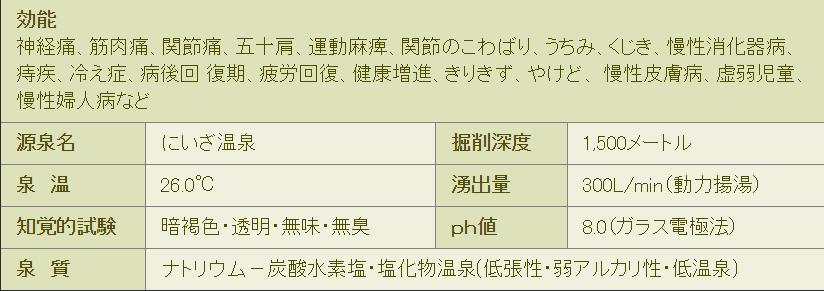 にいざ温泉_効能